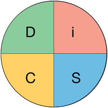 The DiSC workplace behaviour assessment
